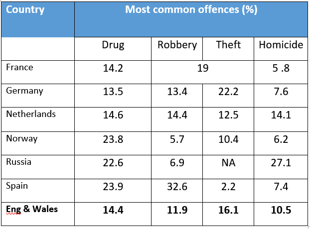 most common offences