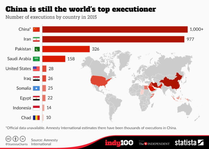 2015 executions