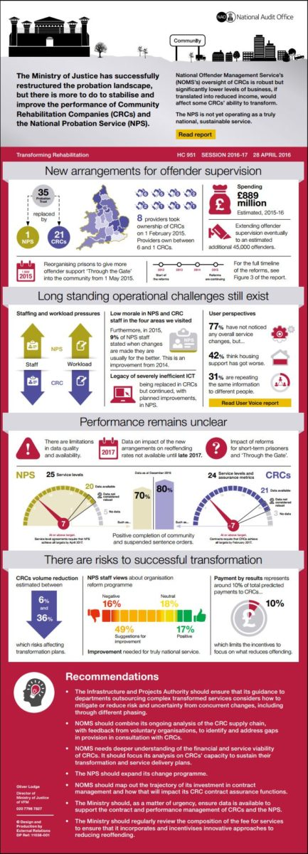 TR NAO infographic