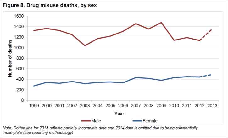 drug related deaths by gender