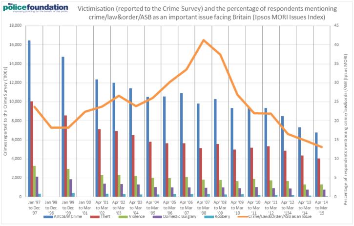Crime fall - Figure 2