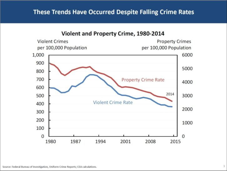 essay increase in crime rates
