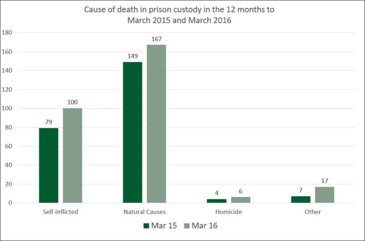 JC prison safety chart