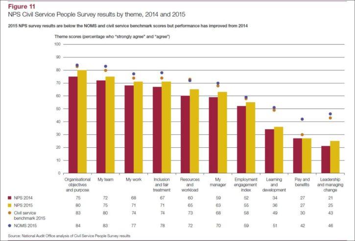 NAO TR civil service people survey