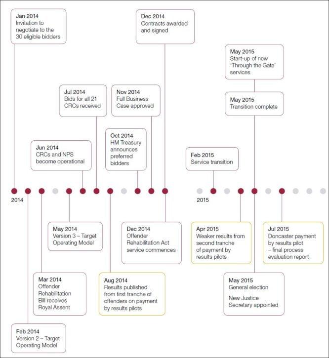 NAO TR procurement
