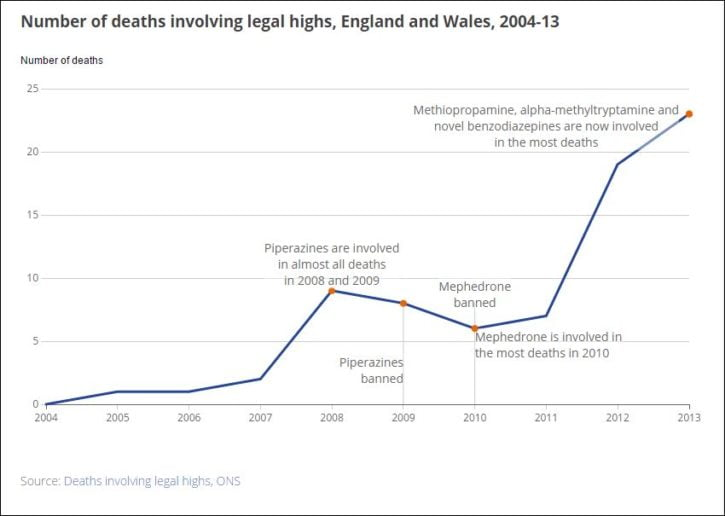 ONS legal high deaths