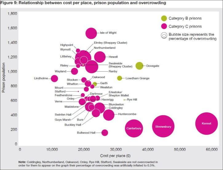 Reform prison costs