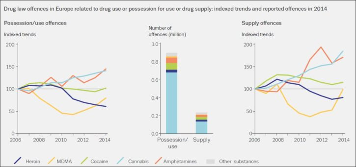 EMCDDA 2016 drug offences