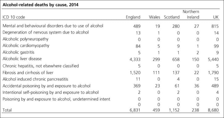 HOC alc related deaths