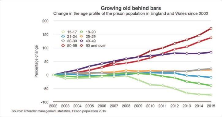 PRT older stats