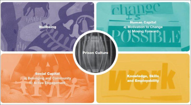 5 prison ed themes