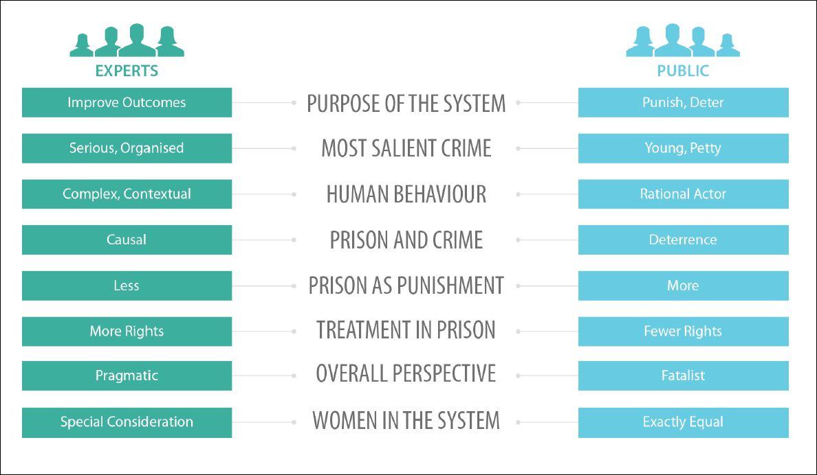 frameworks gap