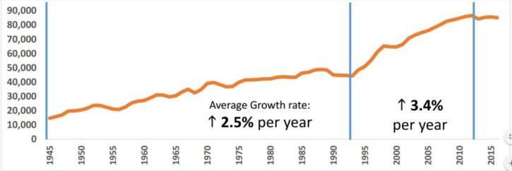 prison population since war