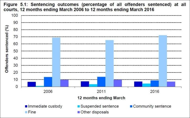sentencing outcomes Aug 16