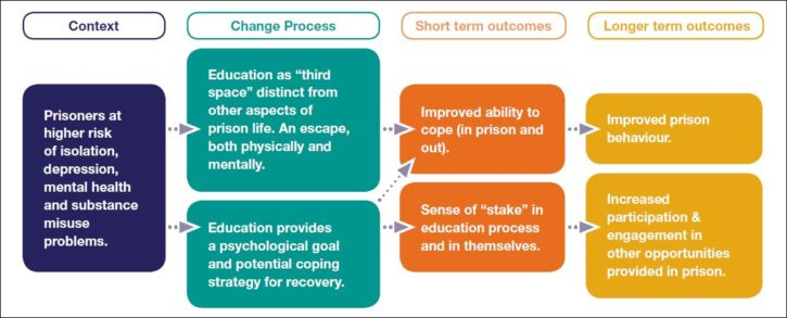 theory of change prison ed