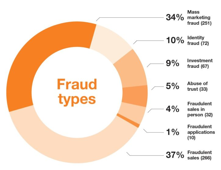 fraud types