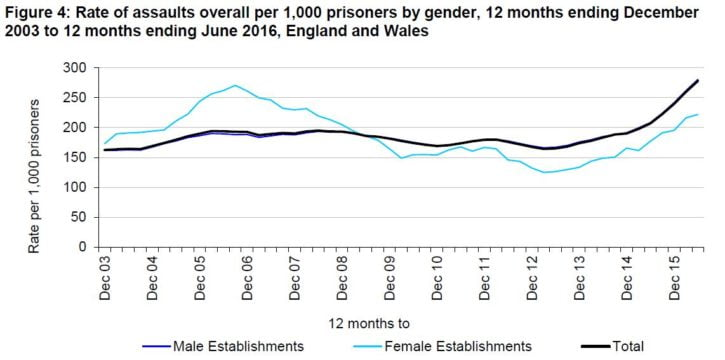 prison-safety-assaults-oct-16