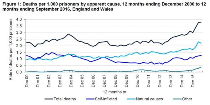 prison-safety-deaths-oct-16