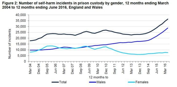 prison-safety-self-harm-oct-16