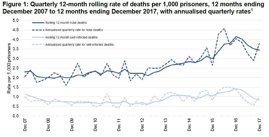 prison safety Jan 18 deaths