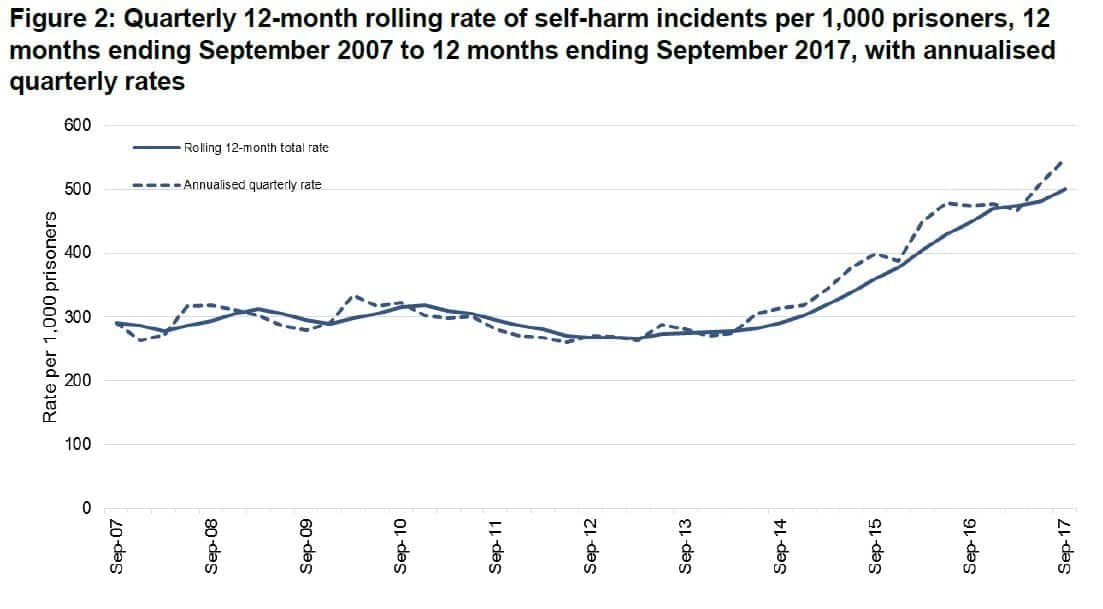 prison safety Jan 18 self harm