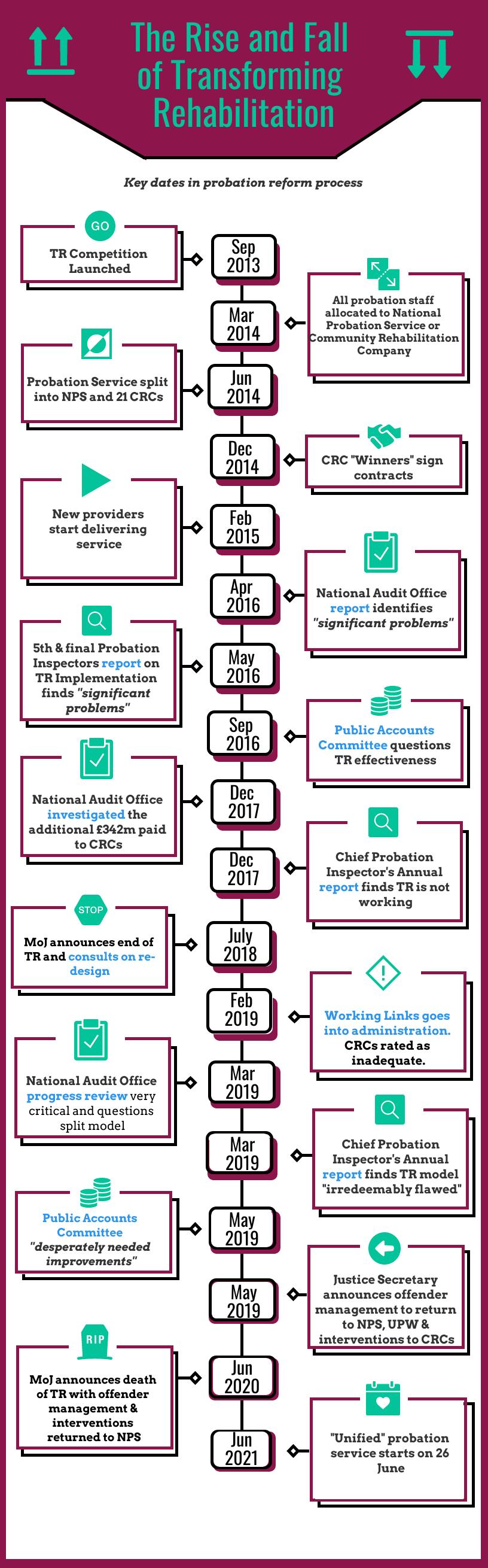 probation reform timeline