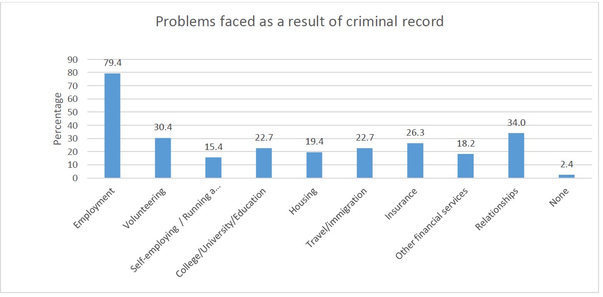 The impact of criminal records on people from BAME
