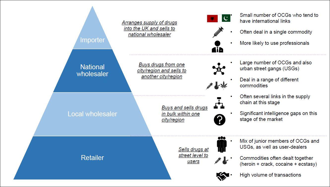 Carol Black drug distribution pyramid