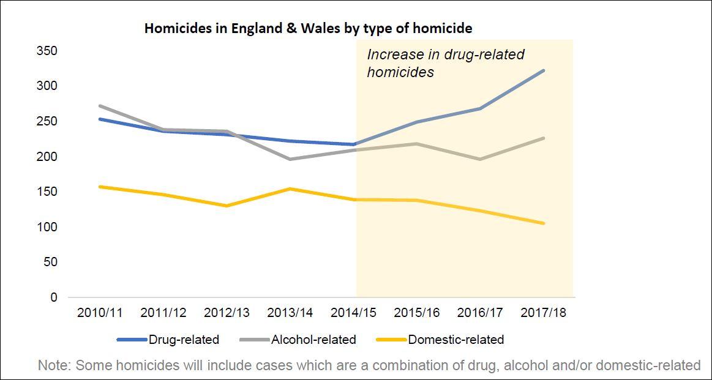 Black Review drug-related homicides