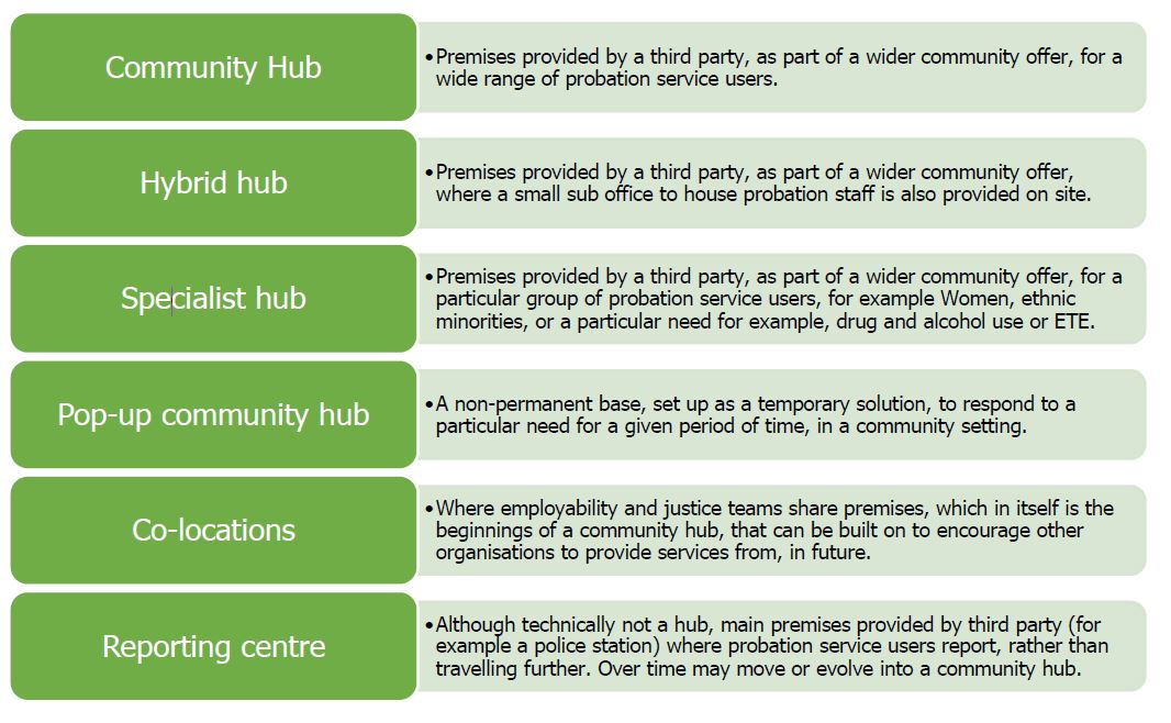 HMI Probation community hub typology