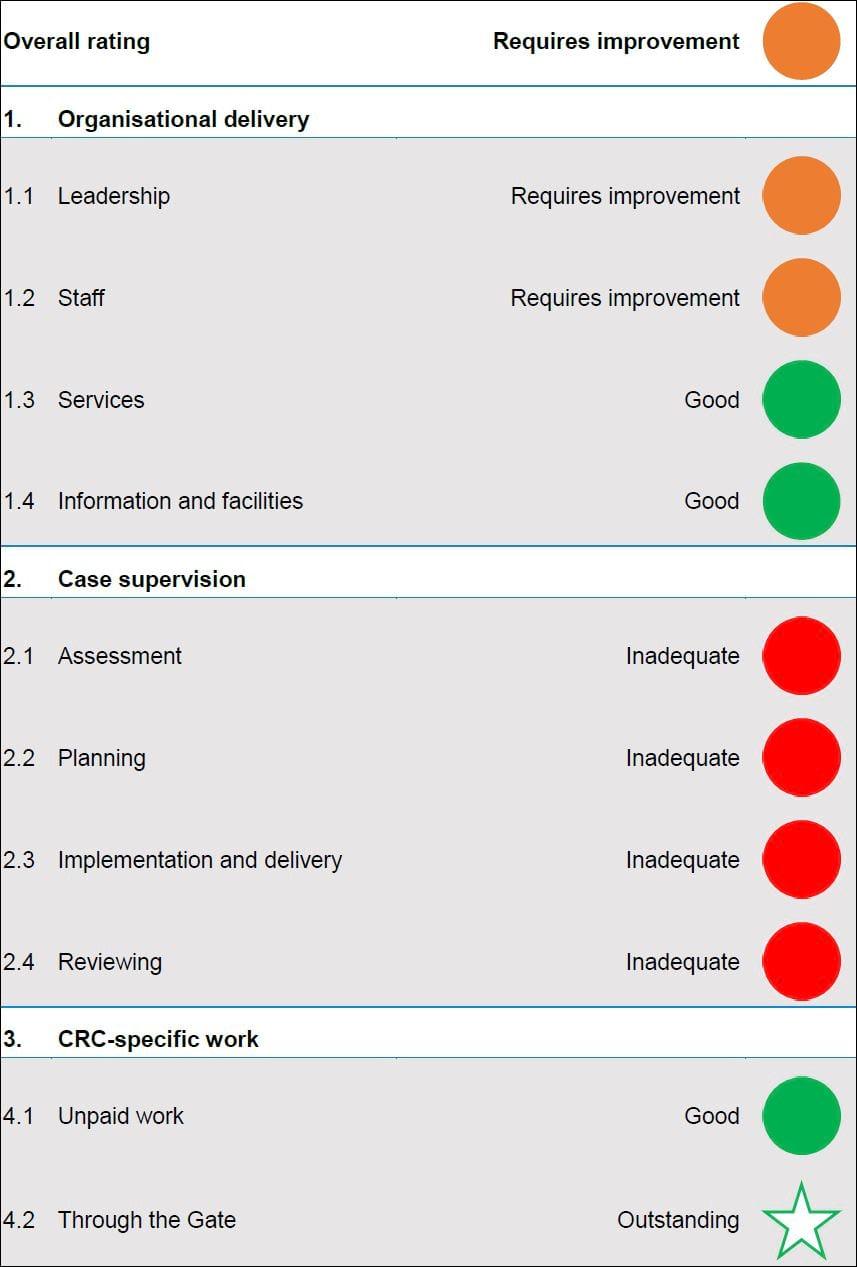 DLNRCRC HMIP ratings 2020