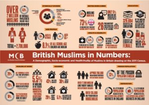 Muslim Council of Britain infographic