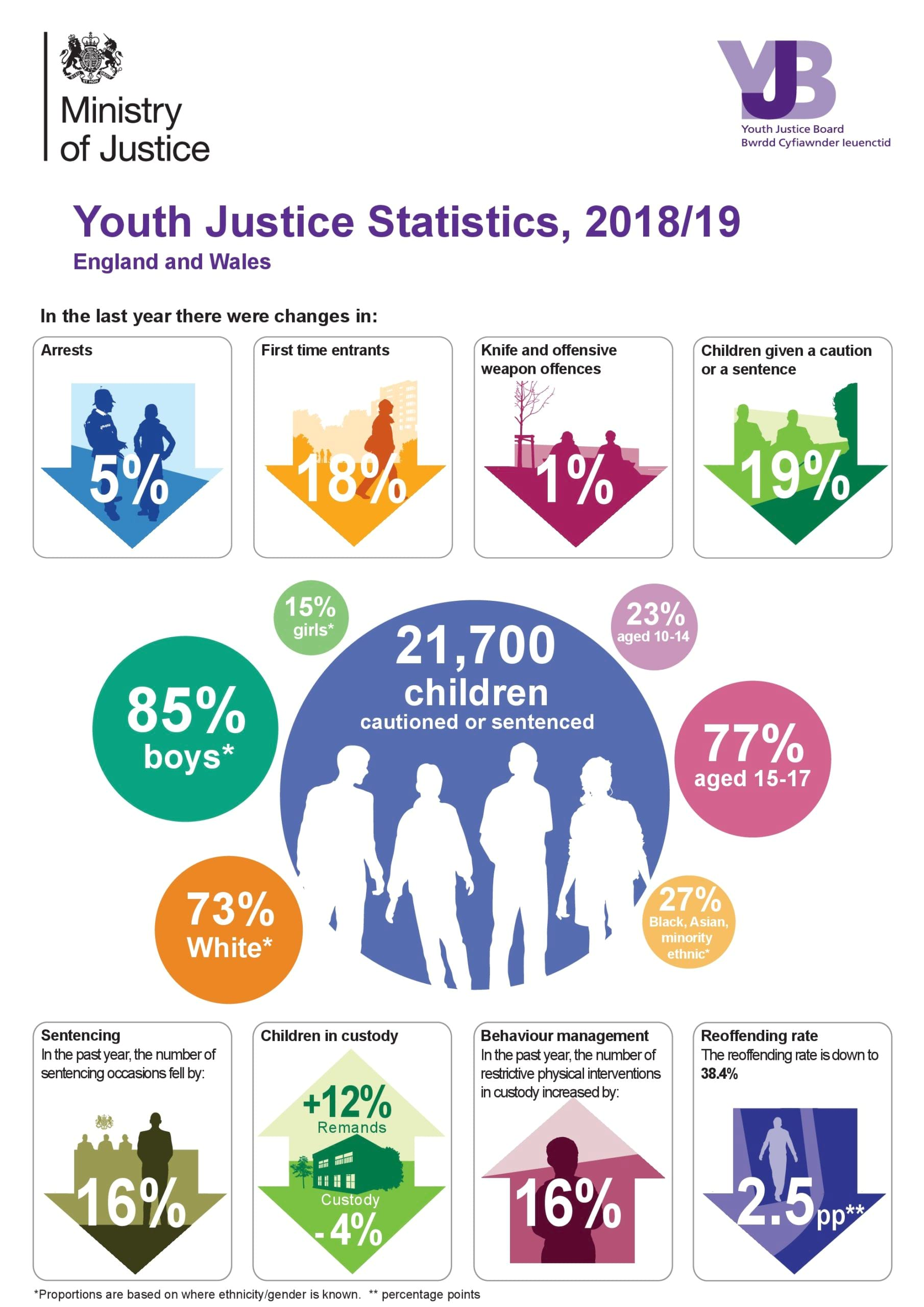 youth justice statistics
