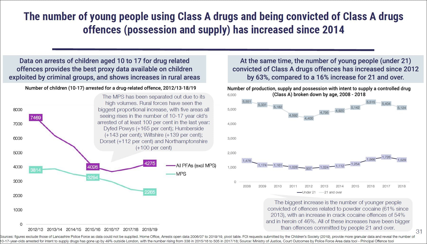 young people drug offences