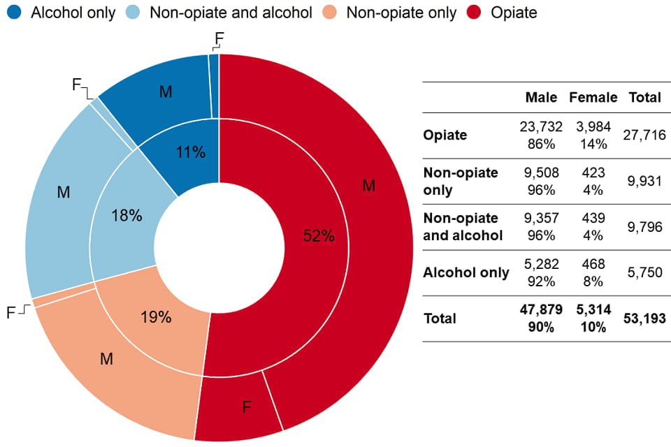 demographics of prisoners in drug and alcohol treatment