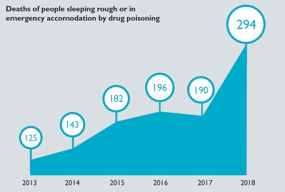 deaths of people sleeping rough by drug poisoning