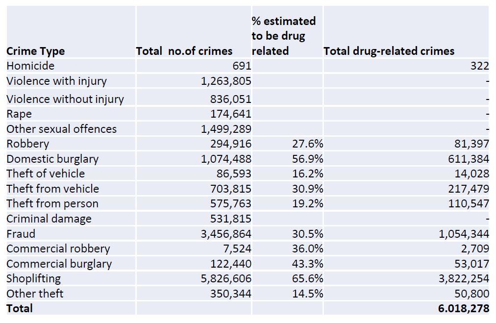 Carol Black crime type drugs links