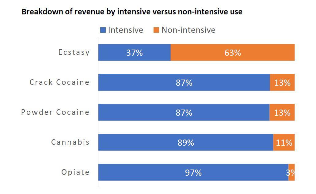Carol Black intensive use revenue