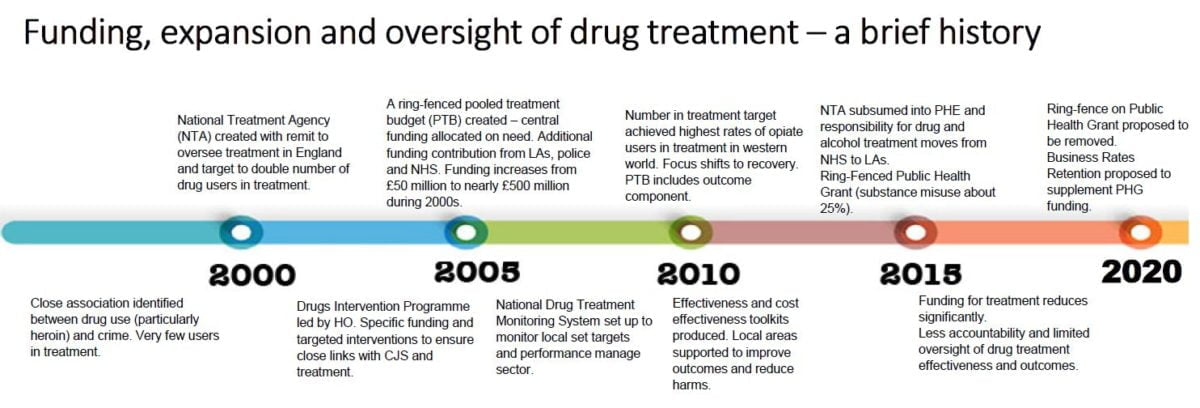 carol black treatment timeline