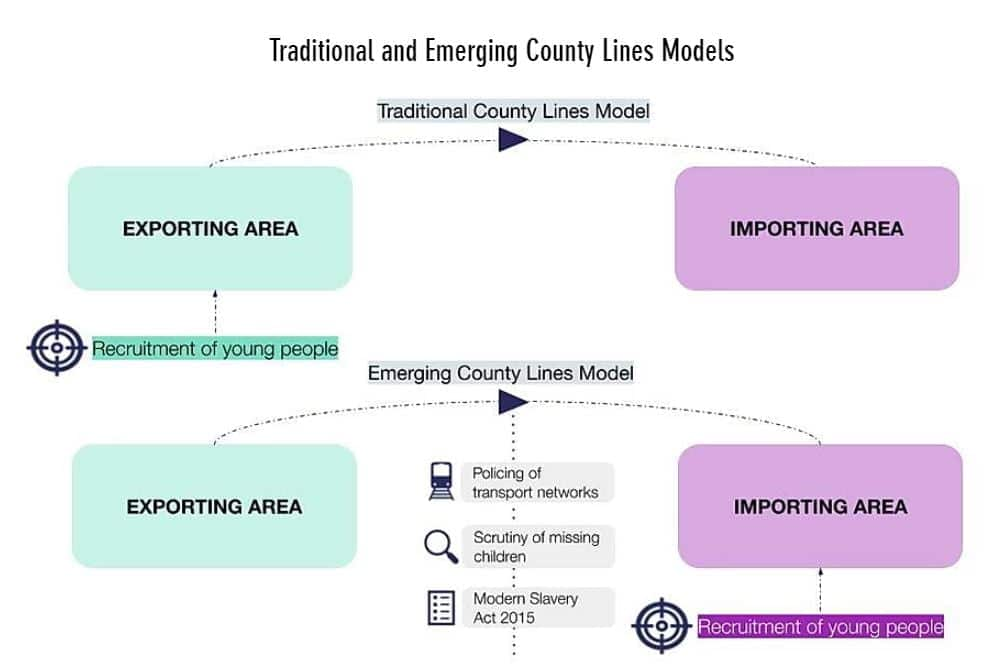 County Lines Model © Crest Advisory