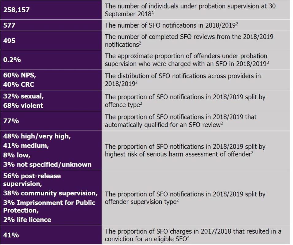 SFO contextual facts