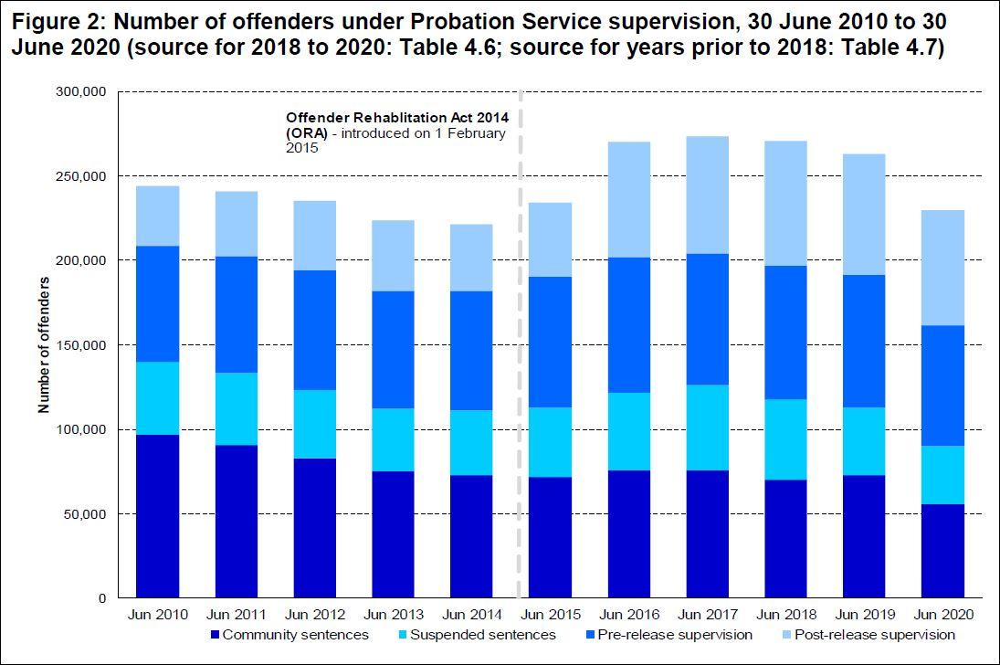 offenders under probation