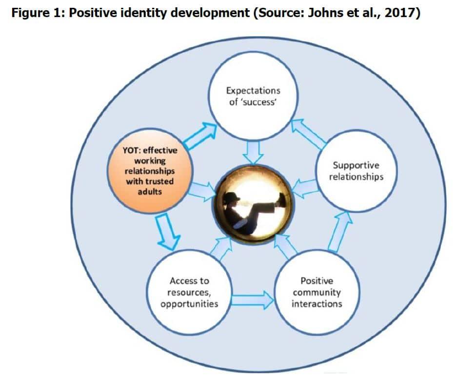 Positive identity development