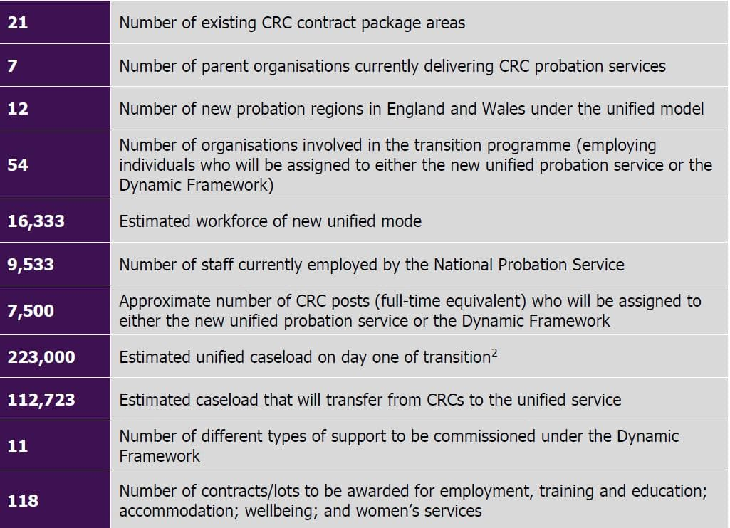 Probation inspectorate key facts probation reunification