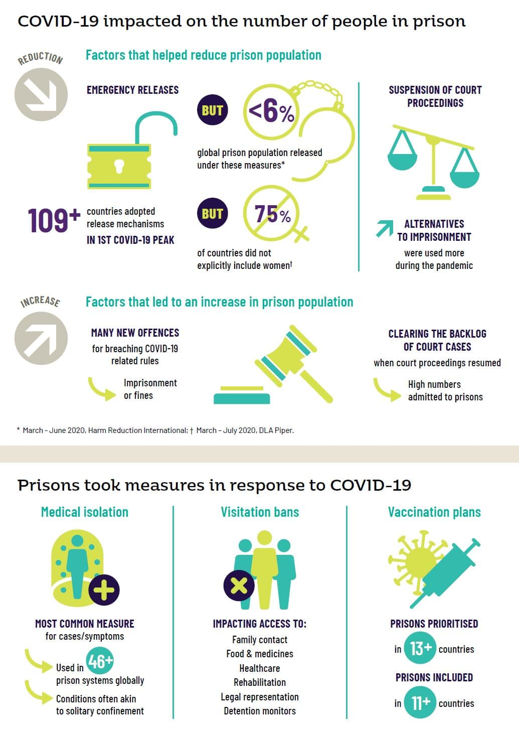 COVID19 impact on prisons