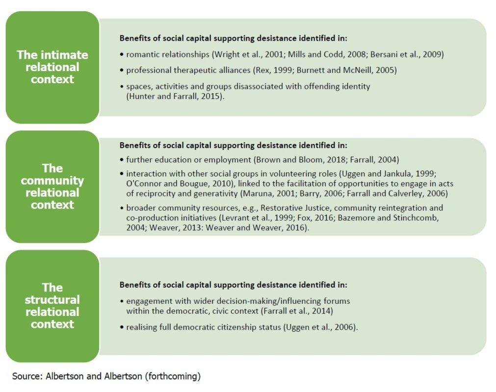 Albertson social capital
