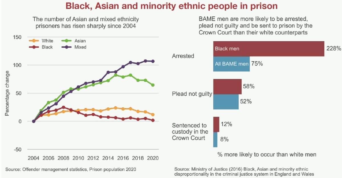 Racial disparity in prison