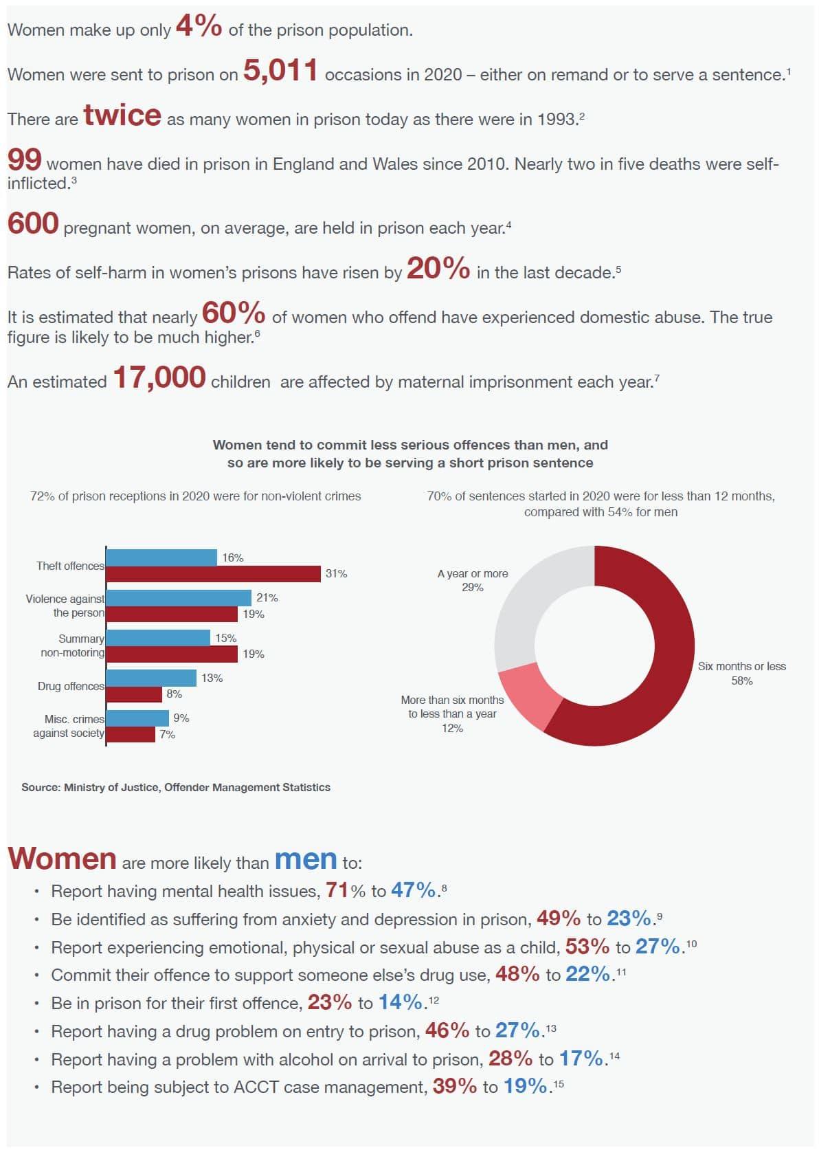 PRT women in prison infographic