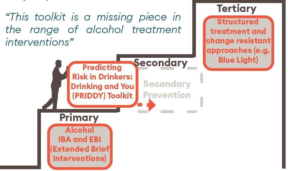 PRIDDY secondary prevention