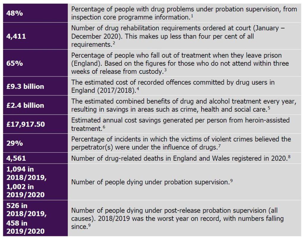 Probation drug users facts